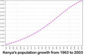 Harambee Gwassi Kenya:.. Demographics